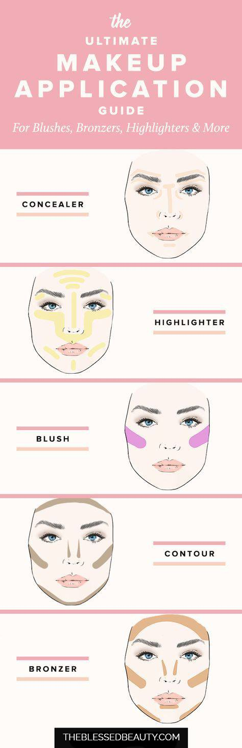 the only makeup application guide